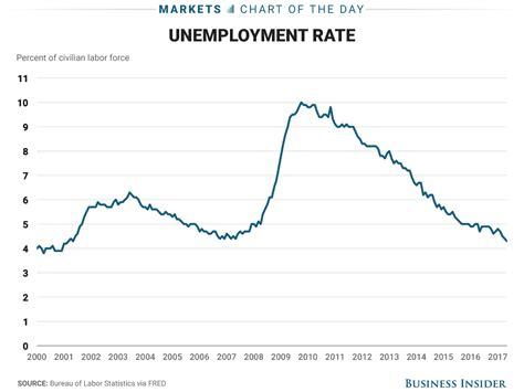 unemployment rate us bureau of labor statistics us jobs report shows slower hiring lower unemployment