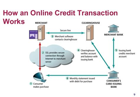 Design Online Transaction Payment System   payment system to e commerce business