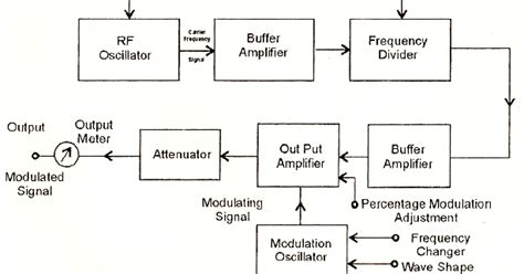 generator block diagram electrical topics construction and working of radio