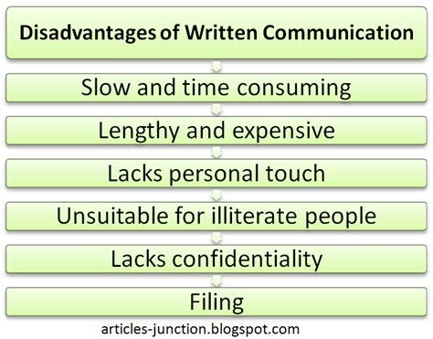 Letter Of Credit Information Types Advantages And Limitations Articles Junction Advantages And Disadvantages Of Written Communication