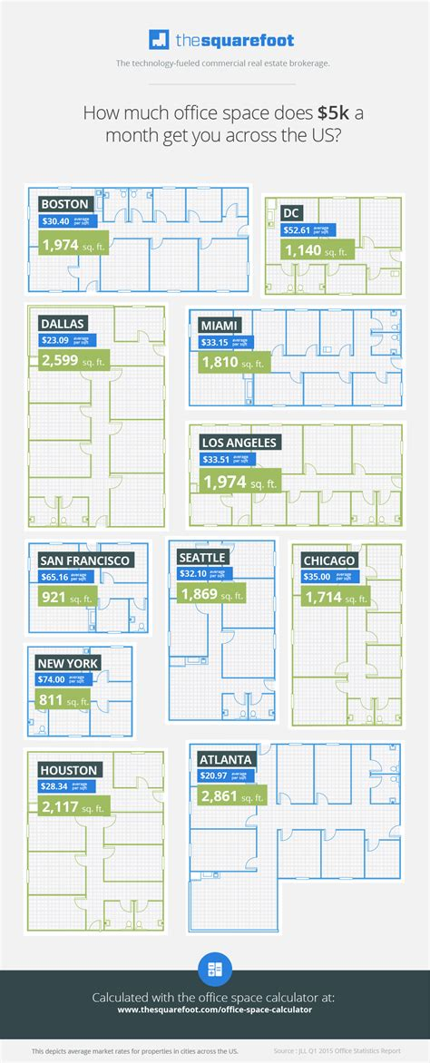 how much does it cost to rent an apartment how much does it cost to rent an office in your city