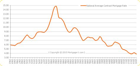 housing mortgage interest rates interest rate trends historical graphs for mortgage rates