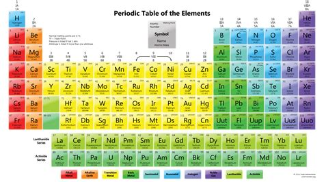 Printable Periodic Tables - Science Notes and Projects Element Symbols And Names