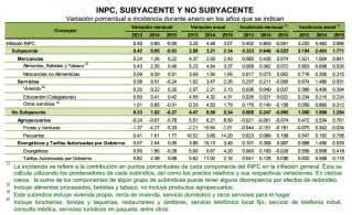 tabla de inpc 2015 y 2016 newhairstylesformen2014 com
