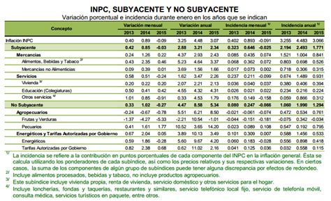 tabla de inflacion anual en paises seleccionados de tabla de inflacion anual en paises seleccionados de tabla
