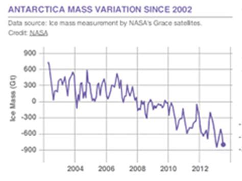 climate change: vital signs of the planet: evidence