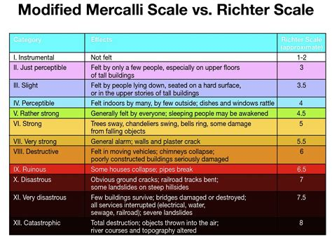 earthquake richter scale seismorichtermercalli html
