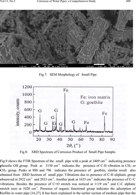 fig 212 medium pipe cl loads weights and dimensions corrosion of water pipes a comprehensive study of deposits