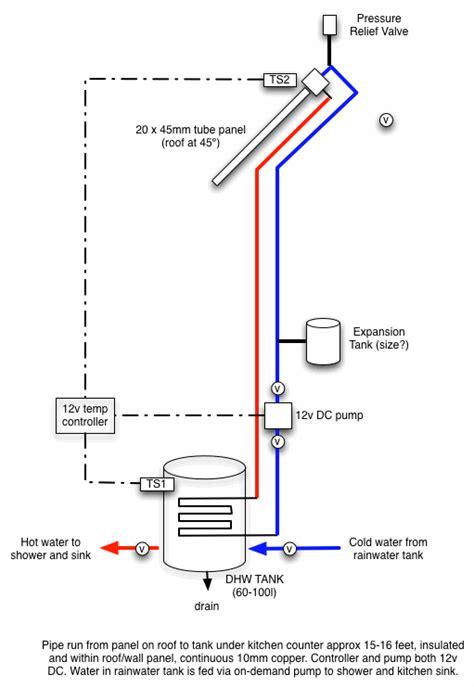 tiny house water system tiny house water system air water waste food energy