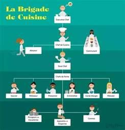 modern kitchen brigade kitchen brigade and their responsibilities meankitchen
