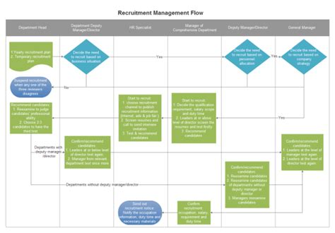 recruitment flowchart data flow diagram template data free engine image for
