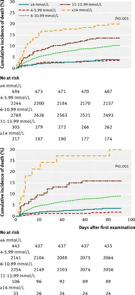 Serum Glucola serum glucose levels for predicting in patients admitted to hospital for community