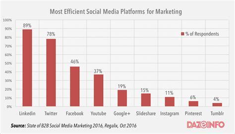 about votigo social media marketing platform linkedin is more effective marketing platform than