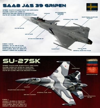 gripen vs su 27 – comparison – bvr – dogfight