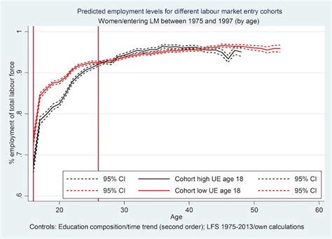 unemployment scarring cver the impact of youth unemployment on adult employment