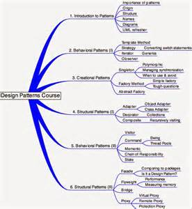top 20 java design pattern questions questions