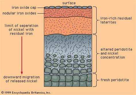 laterite | geology | britannica.com