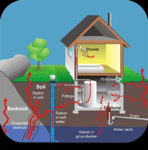 radon gas basics take on radon take on radon