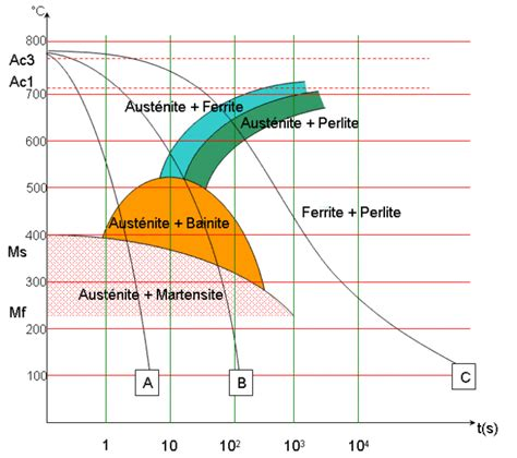 diagramme de phase des aciers diagramme de transformations en refroidissement continu