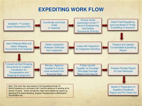 Certificate Template procurement expediting training
