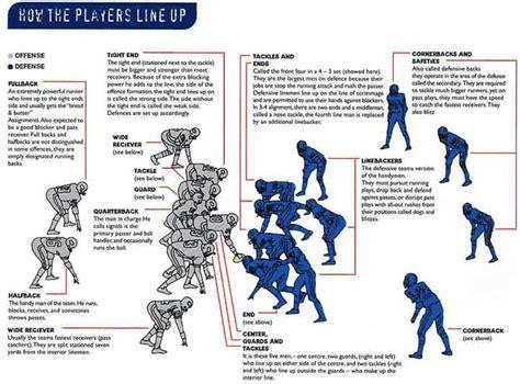 football lineup diagram nfl