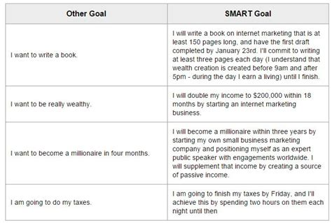 How To Create Manage And Achieve Your Goals Worksheets Download Raleigh Business Coaching Smart Marketing Goals Template