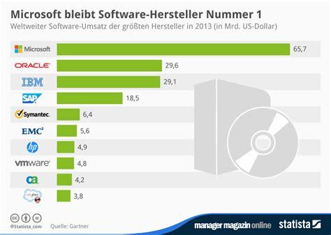 Home Design Software Kostenlos infografik microsoft bleibt software hersteller nummer 1