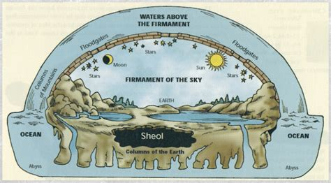 where are we earth according to the bible books the bible and the still flat earth