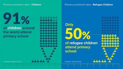 unhcr refugee education in crisis three standout statistics