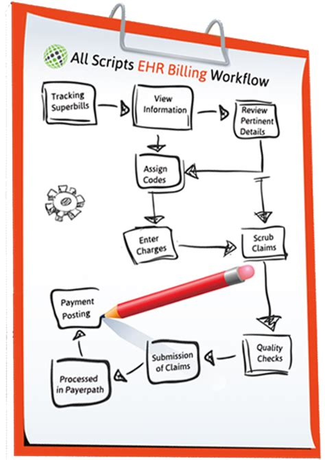 workflow emr 7 steps allscripts billing work flow 24 7 allscripts