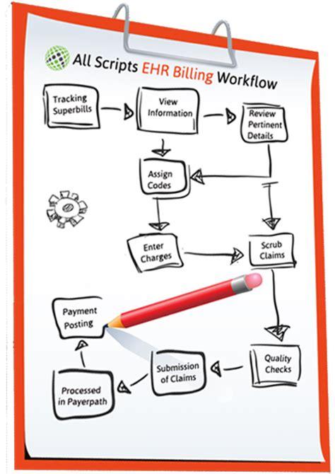 workflow ehr 7 steps allscripts billing work flow 24 7 allscripts