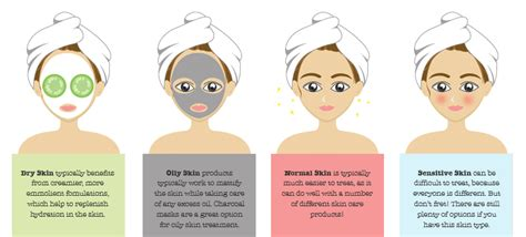 What Skin Type Do You by Skin Types Fitness