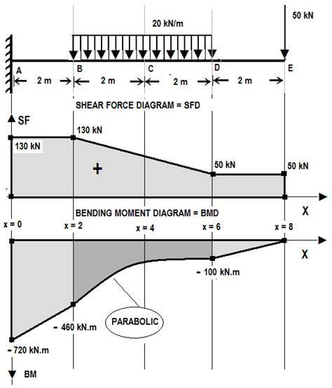 shear diagrams sfd bmd exles assignment help sfd bmd exles