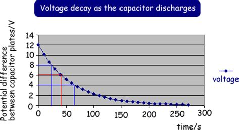 voltage capacitor graph 5 capacitance anrosphysics