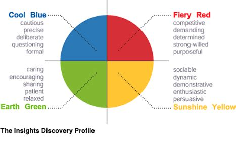color of leadership four personality types davidsdailydose