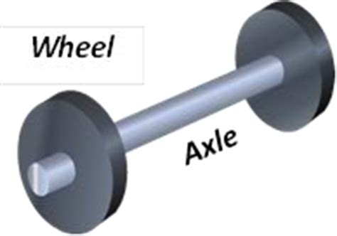 exle of wheel and axle wheel and axle exles