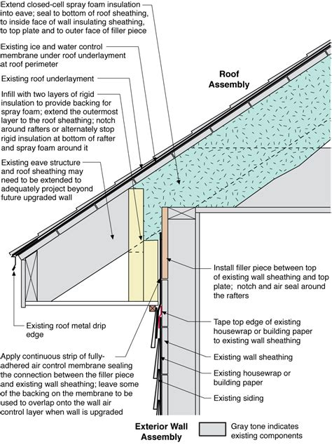 Unvented roof assembly at eave retrofitted with rigid foam spray foam and a fully adhered