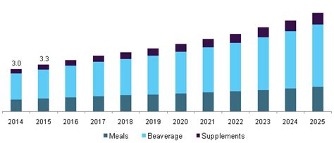 weight management industry weight management market size industry analysis report