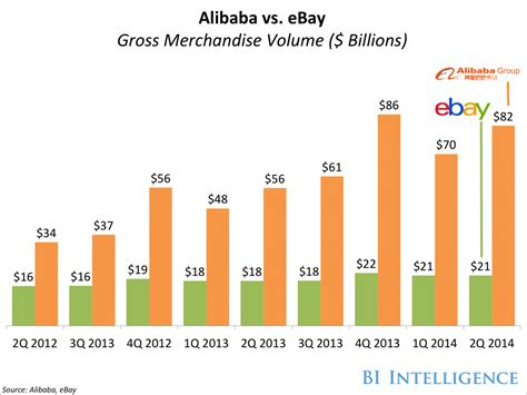 alibaba for consumers here s why alibaba is becoming a huge threat to amazon and