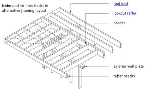 lookout flat roof framing flat roof ventilation detail search details