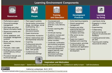 design for the environment list learning journal the learning 4 learning professionals