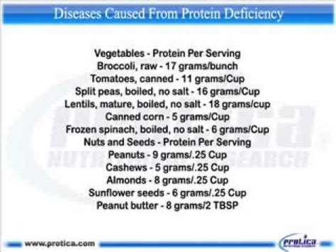 protein 8 deficiency 229 diseases caused from protein deficiency