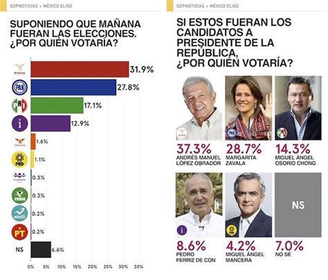 quien ganar las elecciones presidenciales del 2012 en en encuesta de m 233 xico elige amlo gana en todos los