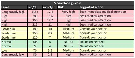 normal level of blood glucose diagram what is normal blood sugar level