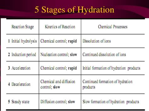 hydration of concrete hydration of cement