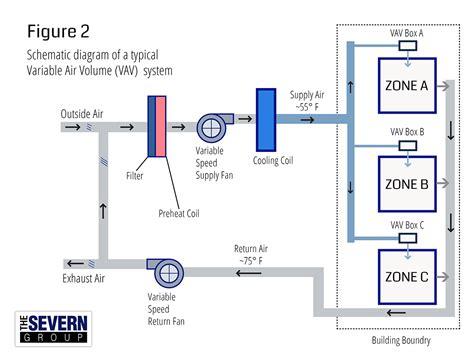 hvac systems diagrams wiring diagram 2018