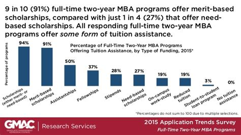 Mba Tuition Reimbursement Companies by Gmac 2015 2 Year Time Mba Program Application Trends