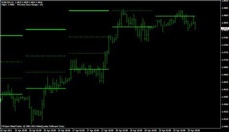 metatrader daily pivot and pivot forex strategies
