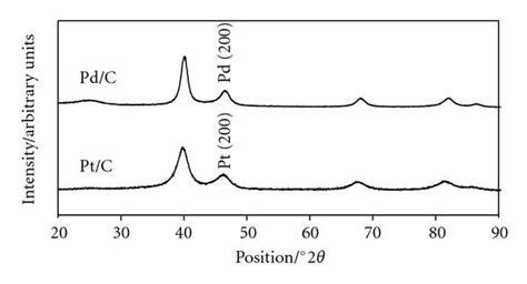 xrd pattern of platinum an investigation of palladium oxygen reduction catalysts