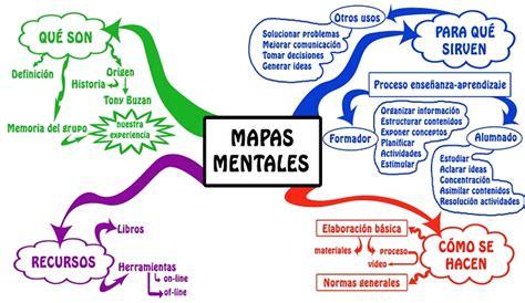 imagenes mentales piaget pdf 11 herramientas gratuitas de mapas mentales comparadas en